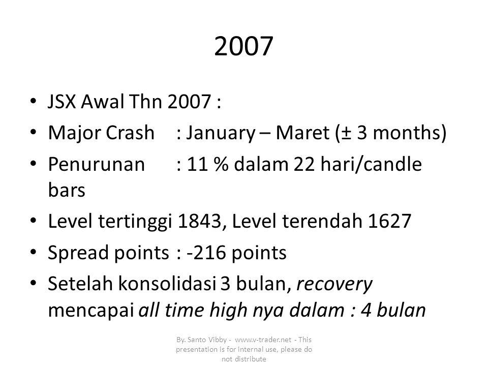 2007 JSX Awal Thn 2007 : Major Crash: January – Maret (± 3 months) Penurunan: 11 % dalam 22 hari/candle bars Level tertinggi 1843, Level terendah 1627 Spread points: -216 points Setelah konsolidasi 3 bulan, recovery mencapai all time high nya dalam : 4 bulan By.