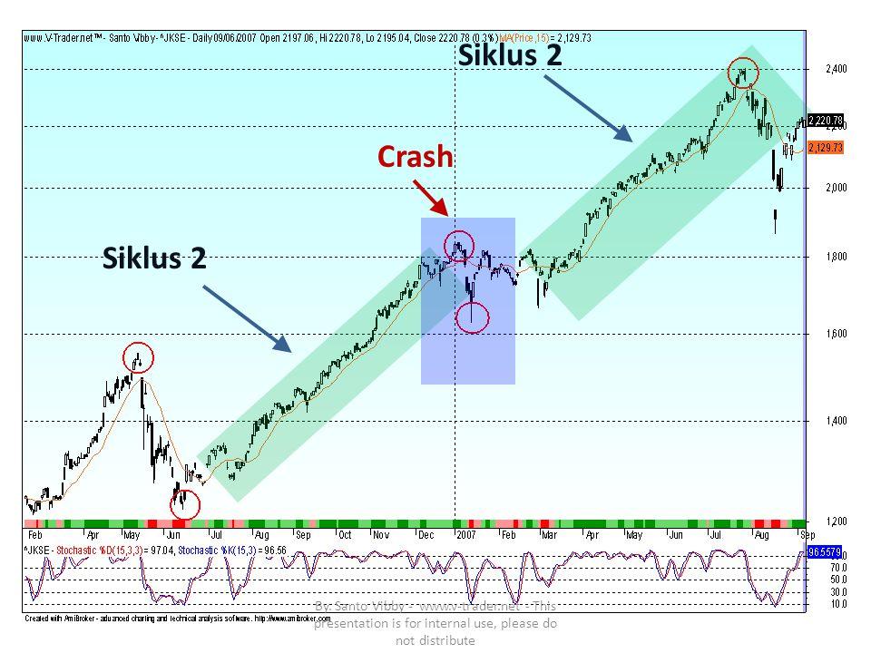 """2007 JSX Akhir Thn 2007 (hingga 16 August """"07) Major Crash : August – di perkirakan hingga October (± 3 months) Penurunan : 22.5 % dalam 17 hari/candle bars Level tertinggi 2401, Level terendah 1863 Spread points : -538 points Setelah konsolidasi hampir 1 bulan saja, recovery mencapai all time high nya dalam : 4 bulan By."""