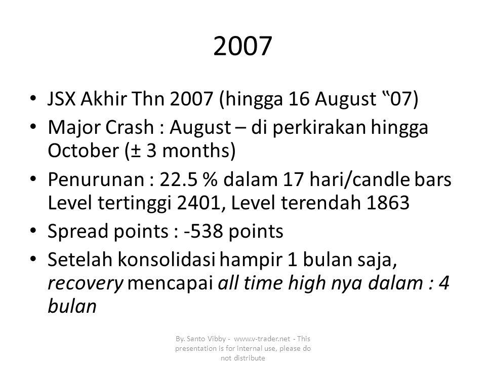 Siklus 2 Crash Siklus 4 Resesi By.