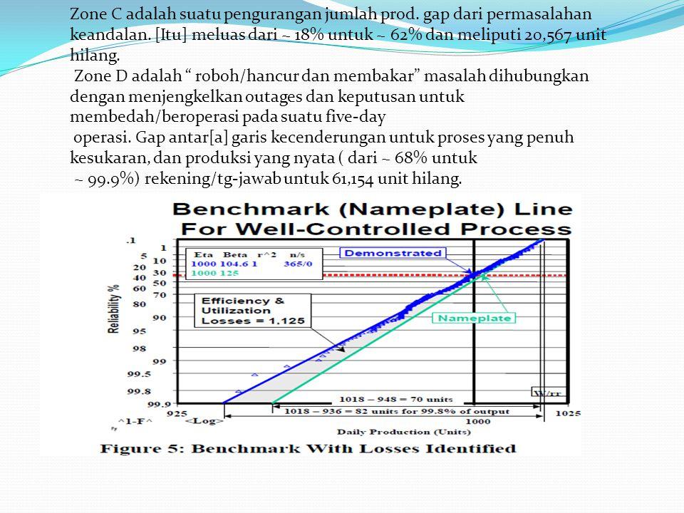 Zone C adalah suatu pengurangan jumlah prod. gap dari permasalahan keandalan. [Itu] meluas dari ~ 18% untuk ~ 62% dan meliputi 20,567 unit hilang. Zon