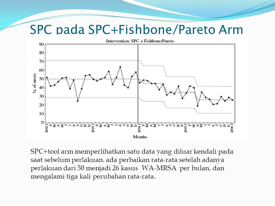 SPC pada Cabang SPC arm Jumlah WA-MRSA pada SPC arm stabil pada periode dasar (meskipun 6 data berturut-turut baru berada di atas rata-rata sebelum penelitian mulai, mengindikasi jumlah kemungkinan meningkat).