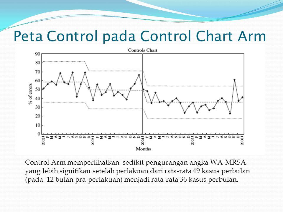 SPC pada SPC+Fishbone/Pareto Arm SPC+tool arm memperlihatkan satu data yang diluar kendali pada saat sebelum perlakuan.