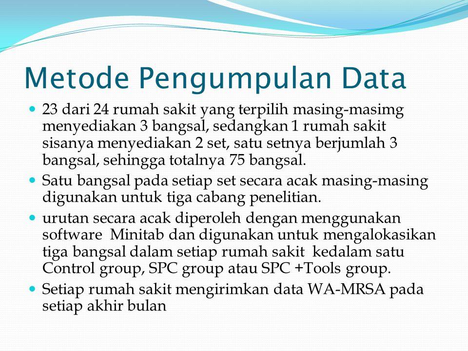 Metode Pengumpulan Data 23 dari 24 rumah sakit yang terpilih masing-masimg menyediakan 3 bangsal, sedangkan 1 rumah sakit sisanya menyediakan 2 set, satu setnya berjumlah 3 bangsal, sehingga totalnya 75 bangsal.