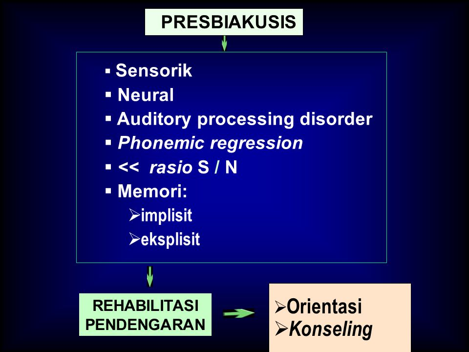  Sensorik  Neural  Auditory processing disorder  Phonemic regression  << rasio S / N  Memori:  implisit  eksplisit  Orientasi  Konseling PRE
