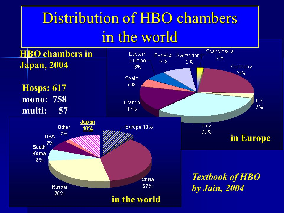 in the world in Europe HBO chambers in Japan, 2004 Hosps: 617 mono: 758 multi: 57 Textbook of HBO by Jain, 2004 Distribution of HBO chambers in the wo