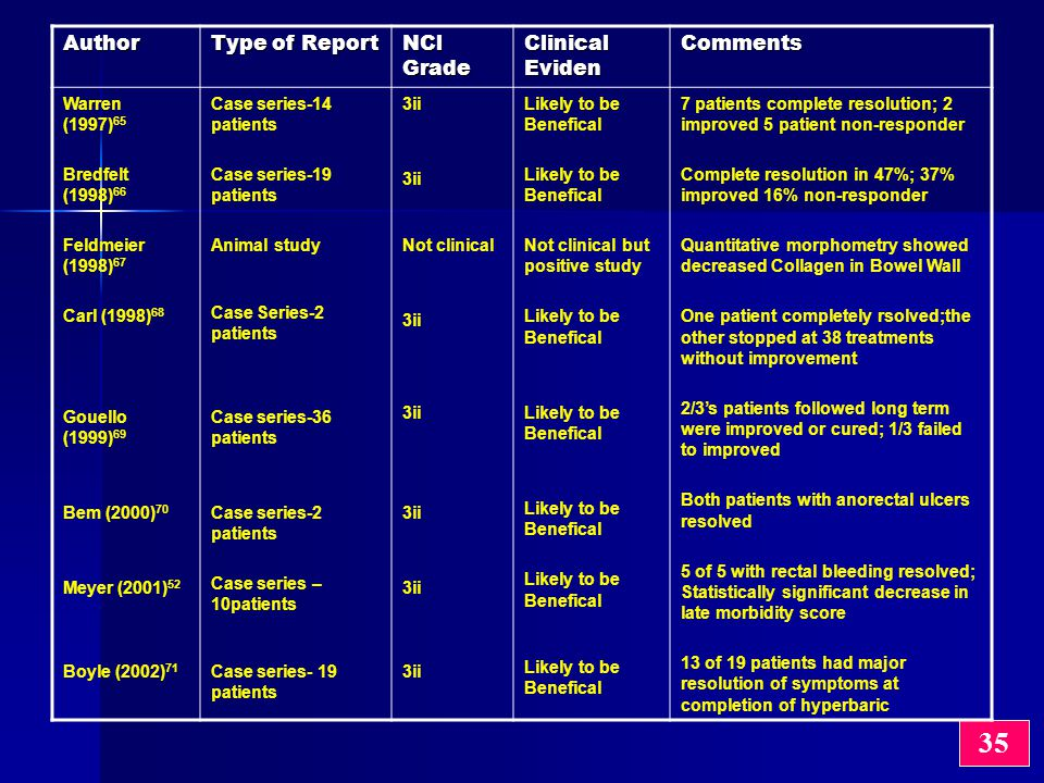 35 Author Type of Report NCl Grade Clinical Eviden Comments Warren (1997) 65 Bredfelt (1998) 66 Feldmeier (1998) 67 Carl (1998) 68 Gouello (1999) 69 Bem (2000) 70 Meyer (2001) 52 Boyle (2002) 71 Case series-14 patients Case series-19 patients Animal study Case Series-2 patients Case series-36 patients Case series-2 patients Case series – 10patients Case series- 19 patients 3ii Not clinical 3ii Likely to be Benefical Not clinical but positive study Likely to be Benefical 7 patients complete resolution; 2 improved 5 patient non-responder Complete resolution in 47%; 37% improved 16% non-responder Quantitative morphometry showed decreased Collagen in Bowel Wall One patient completely rsolved;the other stopped at 38 treatments without improvement 2/3's patients followed long term were improved or cured; 1/3 failed to improved Both patients with anorectal ulcers resolved 5 of 5 with rectal bleeding resolved; Statistically significant decrease in late morbidity score 13 of 19 patients had major resolution of symptoms at completion of hyperbaric