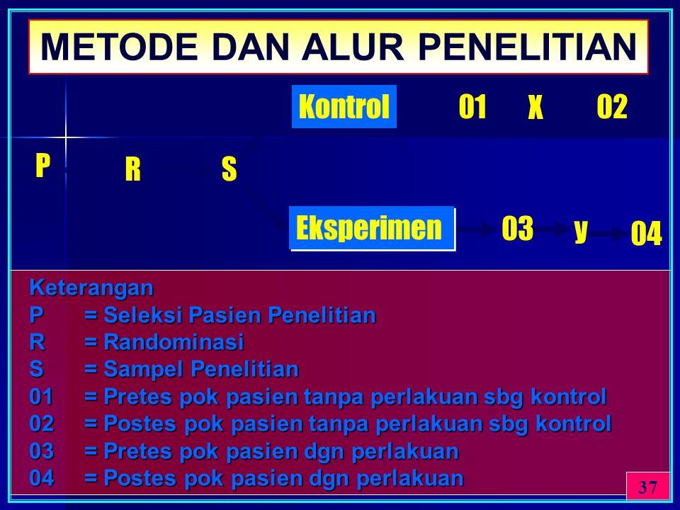 METODE DAN ALUR PENELITIAN 03 y P RS Kontrol Eksperimen 01 X 02 04 Keterangan Keterangan P= Seleksi Pasien Penelitian P= Seleksi Pasien Penelitian R=
