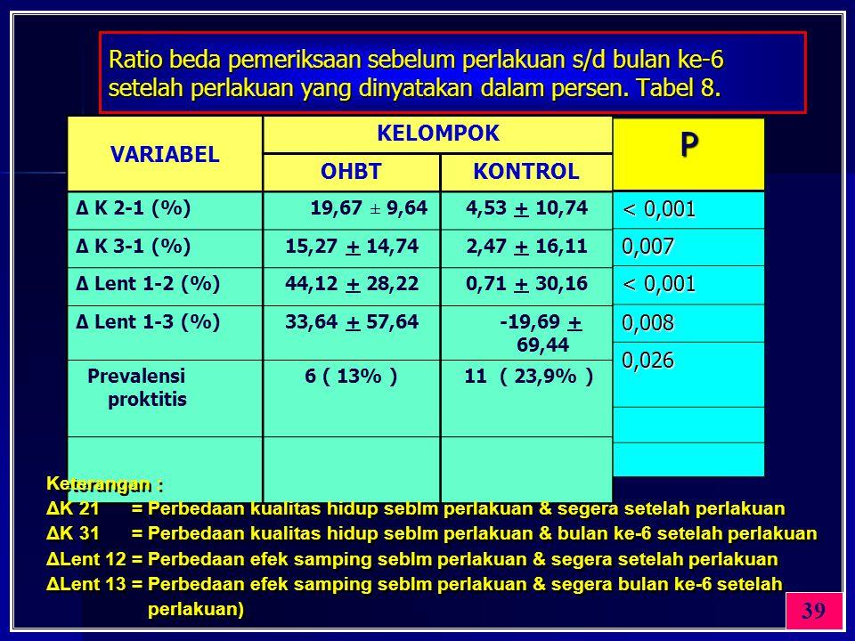 Ratio beda pemeriksaan sebelum perlakuan s/d bulan ke-6 setelah perlakuan yang dinyatakan dalam persen. Tabel 8. 39 VARIABEL KELOMPOK OHBTKONTROL Δ K