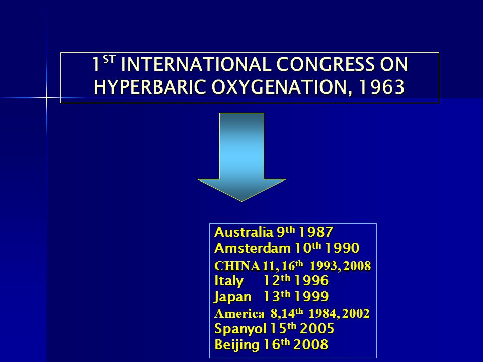 1 ST INTERNATIONAL CONGRESS ON HYPERBARIC OXYGENATION, 1963 Australia 9 th 1987 Amsterdam 10 th 1990 CHINA 11, 16 th 1993, 2008 Italy 12 th 1996 Japan