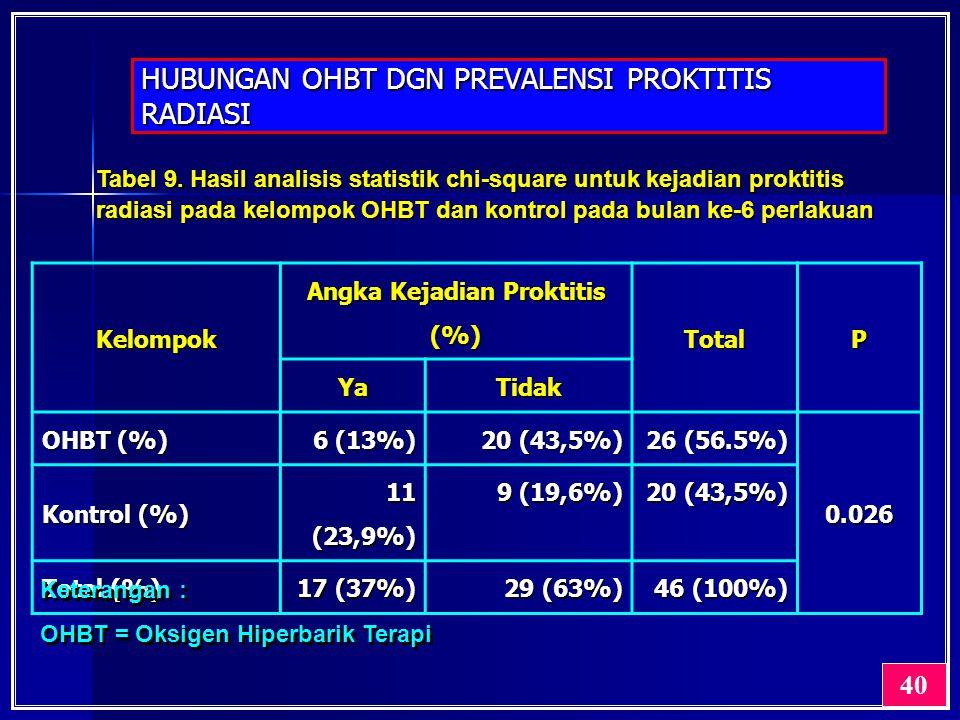 HUBUNGAN OHBT DGN PREVALENSI PROKTITIS RADIASI 40 Tabel 9. Hasil analisis statistik chi-square untuk kejadian proktitis radiasi pada kelompok OHBT dan