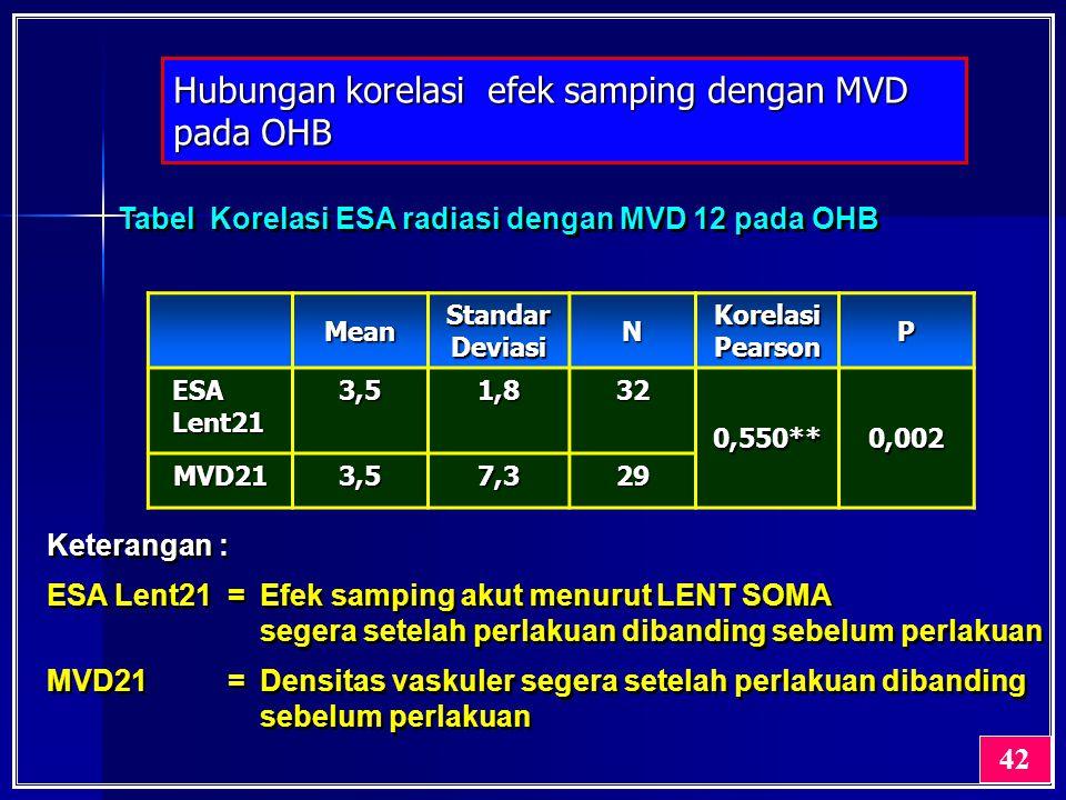 Hubungan korelasi efek samping dengan MVD pada OHB 42 Keterangan : ESA Lent21 =Efek samping akut menurut LENT SOMA segera setelah perlakuan dibanding