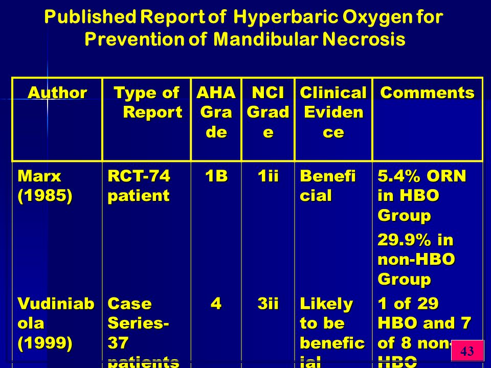 Author Type of Report AHA Gra de NCI Clinical Eviden ce Comments Marx (1985) RCT-74 patient 1B1ii Benefi cial 5.4% ORN in HBO Group 29.9% in non-HBO G