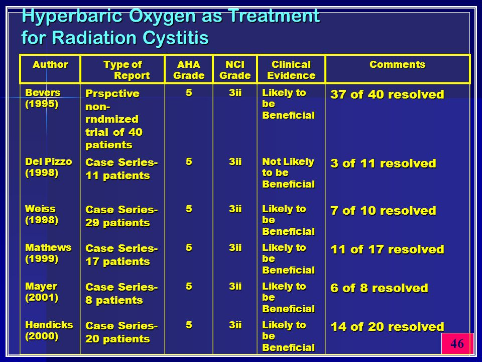46 Hyperbaric Oxygen as Treatment for Radiation Cystitis Author Type of Report AHA Grade NCIGrade Clinical Evidence Comments Bevers (1995) Prspctive n