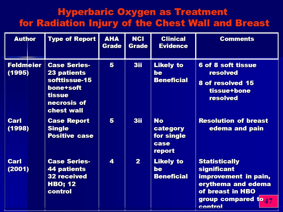 47 Author Type of Report AHA Grade NCI Grade Clinical Evidence Comments Feldmeier (1995) Case Series- 23 patients softtissue-15 bone+soft tissue necro