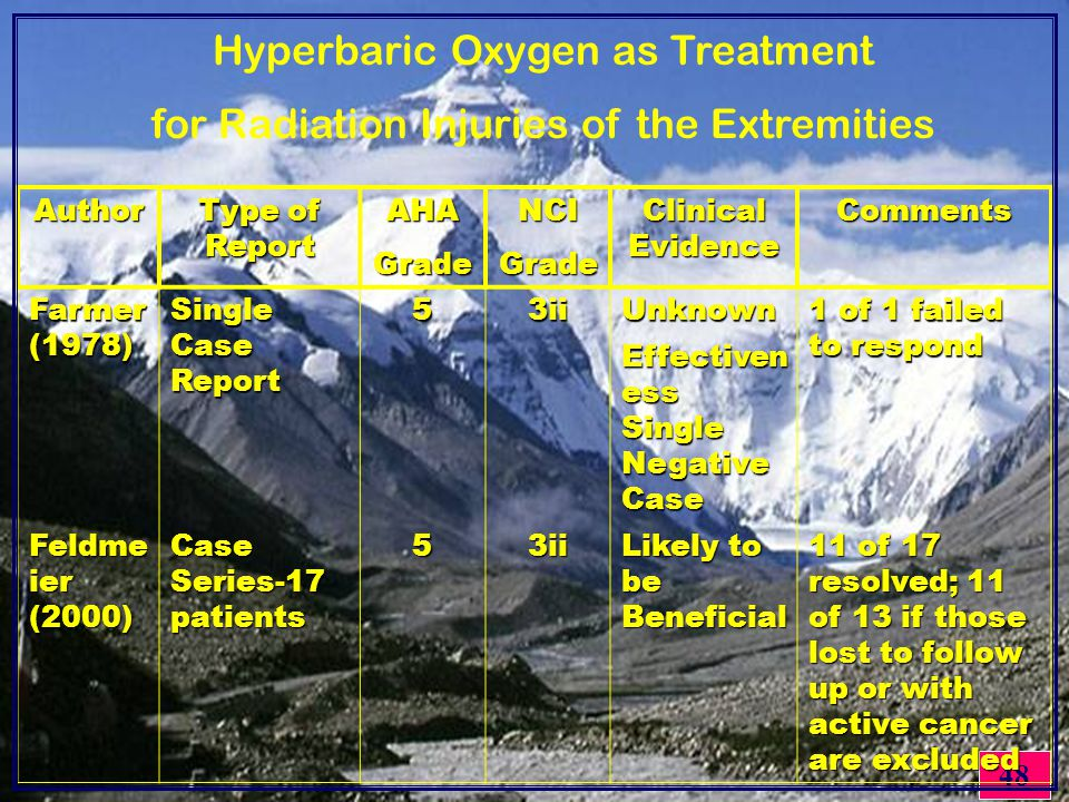 48Author Type of Report AHAGradeNCIGrade Clinical Evidence Comments Farmer (1978) Single Case Report 53iiUnknown 1 of 1 failed to respond Effectiven ess Single Negative Case Feldme ier (2000) Case Series-17 patients 53ii Likely to be Beneficial 11 of 17 resolved; 11 of 13 if those lost to follow up or with active cancer are excluded Hyperbaric Oxygen as Treatment for Radiation Injuries of the Extremities
