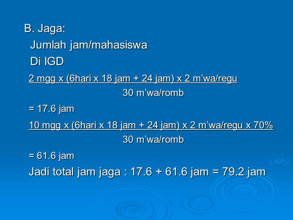 B. Jaga: B. Jaga: Jumlah jam/mahasiswa Jumlah jam/mahasiswa Di IGD Di IGD 2 mgg x (6hari x 18 jam + 24 jam) x 2 m'wa/regu 30 m'wa/romb 30 m'wa/romb =