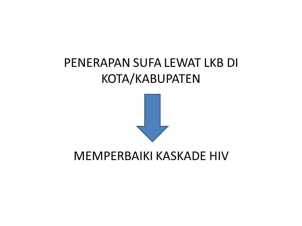 PENERAPAN SUFA LEWAT LKB DI KOTA/KABUPATEN MEMPERBAIKI KASKADE HIV