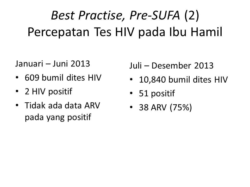 Best Practise, Pre-SUFA (2) Percepatan Tes HIV pada Ibu Hamil Januari – Juni 2013 609 bumil dites HIV 2 HIV positif Tidak ada data ARV pada yang positif Juli – Desember 2013 10,840 bumil dites HIV 51 positif 38 ARV (75%)