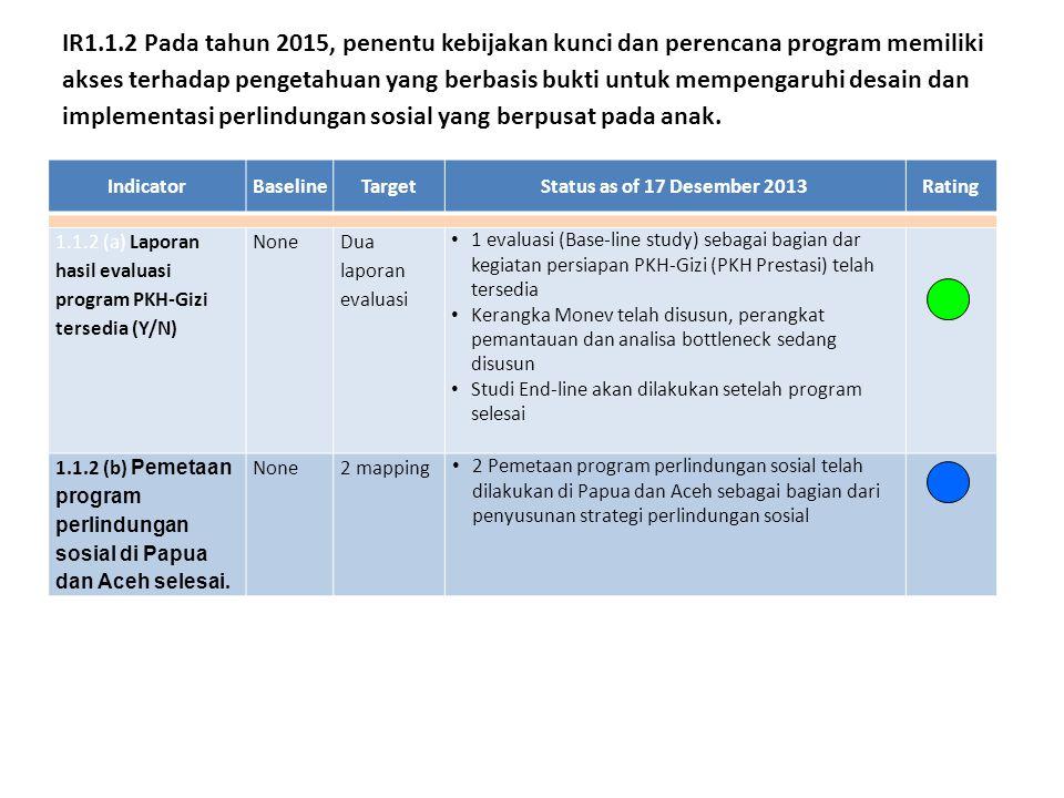 IndicatorBaselineTargetStatus as of 17 Desember 2013Rating 1.1.2 (a) Laporan hasil evaluasi program PKH-Gizi tersedia (Y/N) None Dua laporan evaluasi 1 evaluasi (Base-line study) sebagai bagian dar kegiatan persiapan PKH-Gizi (PKH Prestasi) telah tersedia Kerangka Monev telah disusun, perangkat pemantauan dan analisa bottleneck sedang disusun Studi End-line akan dilakukan setelah program selesai 1.1.2 (b) Pemetaan program perlindungan sosial di Papua dan Aceh selesai.