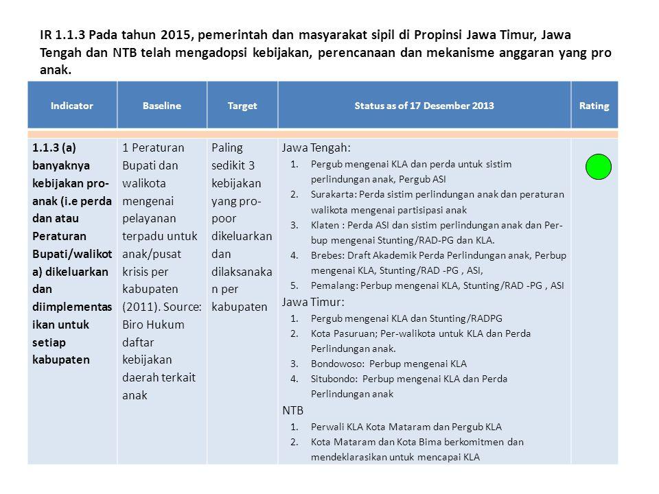 IndicatorBaselineTargetStatus as of 17 Desember 2013Rating 1.1.3 (a) banyaknya kebijakan pro- anak (i.e perda dan atau Peraturan Bupati/walikot a) dikeluarkan dan diimplementas ikan untuk setiap kabupaten 1 Peraturan Bupati dan walikota mengenai pelayanan terpadu untuk anak/pusat krisis per kabupaten (2011).