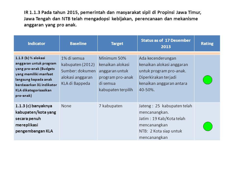 IndicatorBaselineTarget Status as of 17 Desember 2013 Rating 1.1.3 (b) % alokasi anggaran untuk program yang pro-anak (Budgets yang memiliki manfaat langsung kepada anak berdasarkan 31 indikator KLA dikategorisasikan pro-anak) 1% di semua kabupaten (2012) Sumber: dokumen alokasi anggaran KLA di Bappeda Minimum 50% kenaikan alokasi anggaran untuk program pro-anak di semua kabupaten terpilih Ada kecenderungan kenaikan alokasi anggaran untuk program pro-anak.