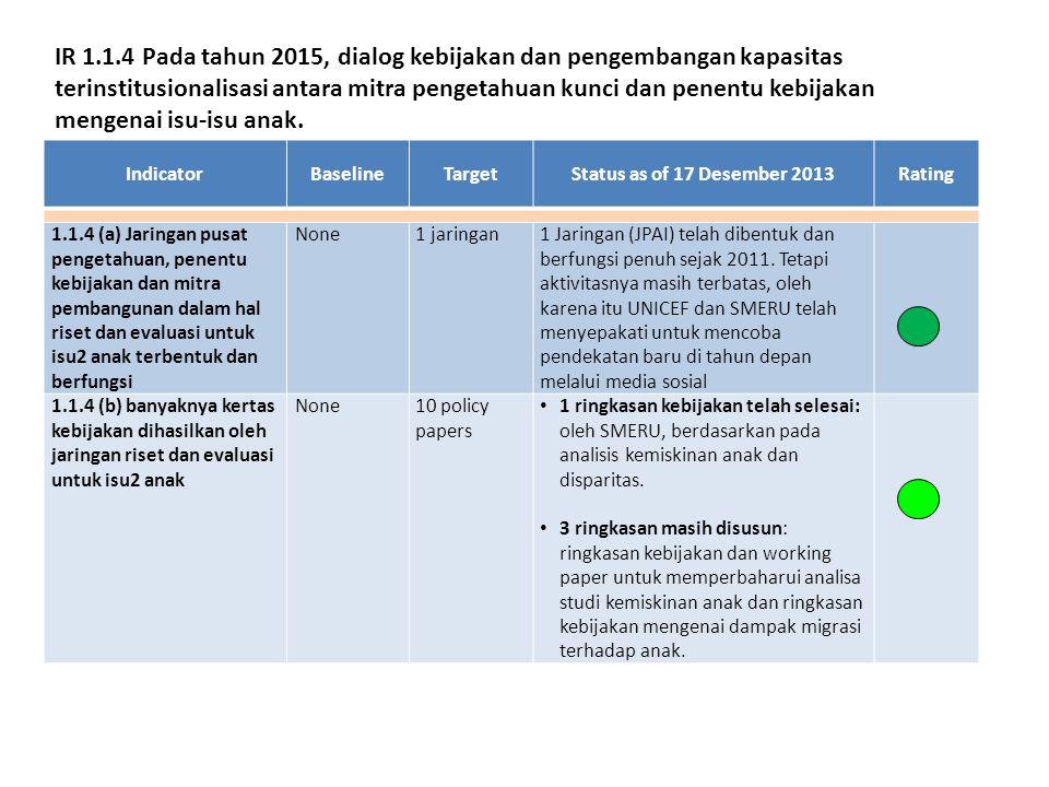 IndicatorBaselineTargetStatus as of 17 Desember 2013Rating 1.1.4 (a) Jaringan pusat pengetahuan, penentu kebijakan dan mitra pembangunan dalam hal riset dan evaluasi untuk isu2 anak terbentuk dan berfungsi None1 jaringan1 Jaringan (JPAI) telah dibentuk dan berfungsi penuh sejak 2011.
