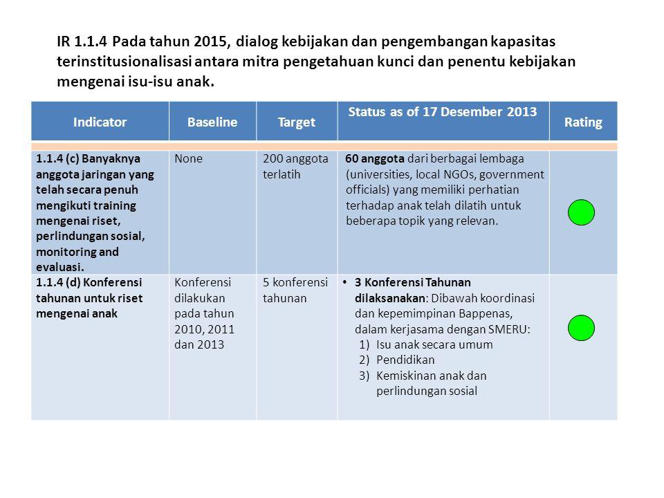 IndicatorBaselineTarget Status as of 17 Desember 2013 Rating 1.1.4 (c) Banyaknya anggota jaringan yang telah secara penuh mengikuti training mengenai riset, perlindungan sosial, monitoring and evaluasi.
