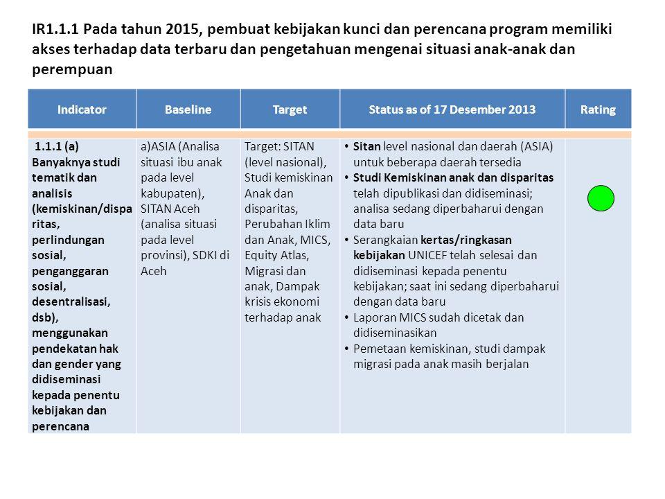 IndicatorBaselineTargetStatus as of 17 Desember 2013Rating 1.1.1 (a) Banyaknya studi tematik dan analisis (kemiskinan/dispa ritas, perlindungan sosial, penganggaran sosial, desentralisasi, dsb), menggunakan pendekatan hak dan gender yang didiseminasi kepada penentu kebijakan dan perencana a)ASIA (Analisa situasi ibu anak pada level kabupaten), SITAN Aceh (analisa situasi pada level provinsi), SDKI di Aceh Target: SITAN (level nasional), Studi kemiskinan Anak dan disparitas, Perubahan Iklim dan Anak, MICS, Equity Atlas, Migrasi dan anak, Dampak krisis ekonomi terhadap anak Sitan level nasional dan daerah (ASIA) untuk beberapa daerah tersedia Studi Kemiskinan anak dan disparitas telah dipublikasi dan didiseminasi; analisa sedang diperbaharui dengan data baru Serangkaian kertas/ringkasan kebijakan UNICEF telah selesai dan didiseminasi kepada penentu kebijakan; saat ini sedang diperbaharui dengan data baru Laporan MICS sudah dicetak dan didiseminasikan Pemetaan kemiskinan, studi dampak migrasi pada anak masih berjalan IR1.1.1 Pada tahun 2015, pembuat kebijakan kunci dan perencana program memiliki akses terhadap data terbaru dan pengetahuan mengenai situasi anak-anak dan perempuan