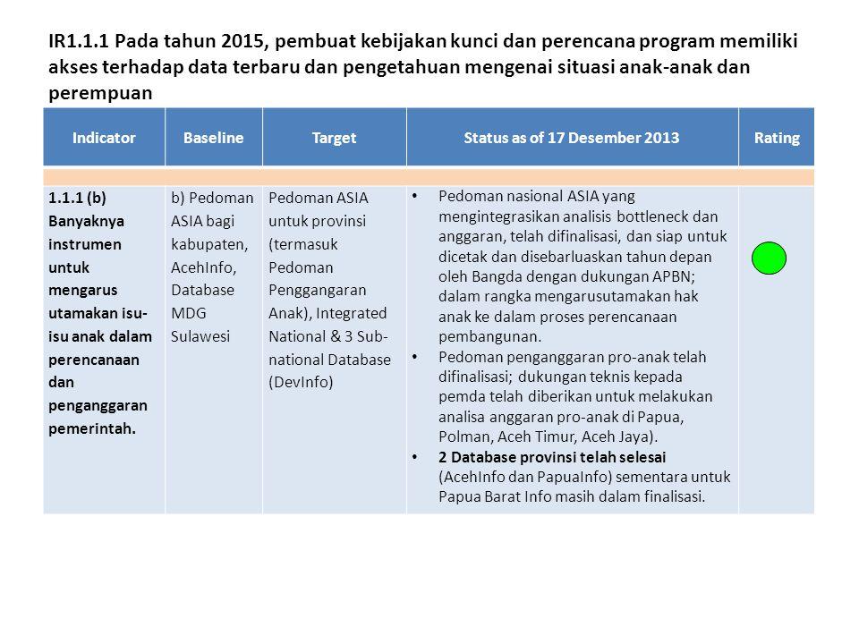 IndicatorBaselineTargetStatus as of 17 Desember 2013Rating 1.1.1 (b) Banyaknya instrumen untuk mengarus utamakan isu- isu anak dalam perencanaan dan penganggaran pemerintah.