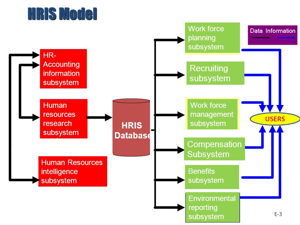 HR- Accounting information subsystem Human resources research subsystem Human Resources intelligence subsystem Work force planning subsystem Work force management subsystem Benefits subsystem Environmental sources Input subsystems Output subsystems Users Data Information Environmental reporting subsystem HRIS Database HRIS Model Recruiting subsystem Compensation Subsystem E-3 USERS