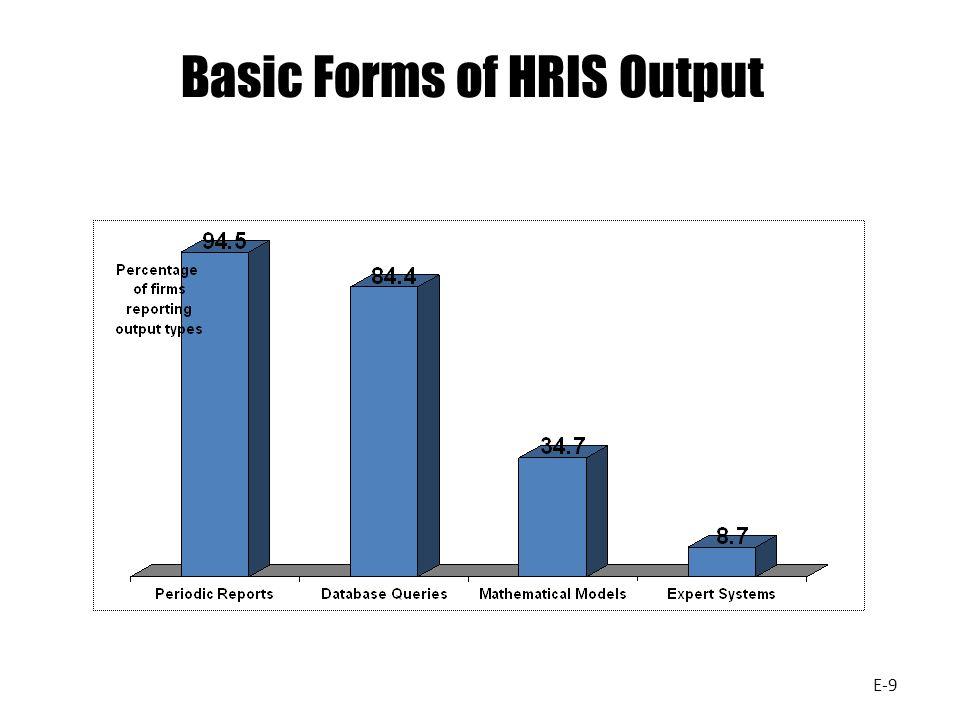 Basic Forms of HRIS Output E-9