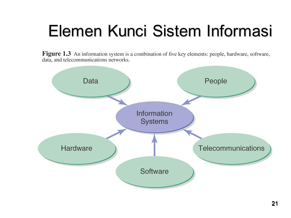 21 Elemen Kunci Sistem Informasi