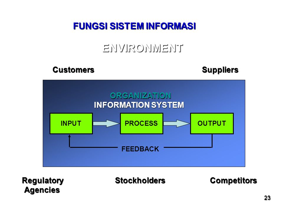 23 FUNGSI SISTEM INFORMASI INPUTOUTPUTPROCESS FEEDBACK INFORMATION SYSTEM ENVIRONMENT Customers Suppliers Regulatory Stockholders Competitors Agencies