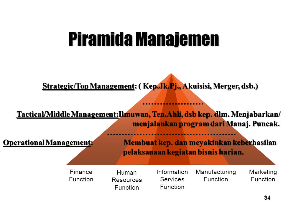 34 Piramida Manajemen Finance Function Human Resources Function Information Services Function Manufacturing Function Marketing Function Strategic/Top