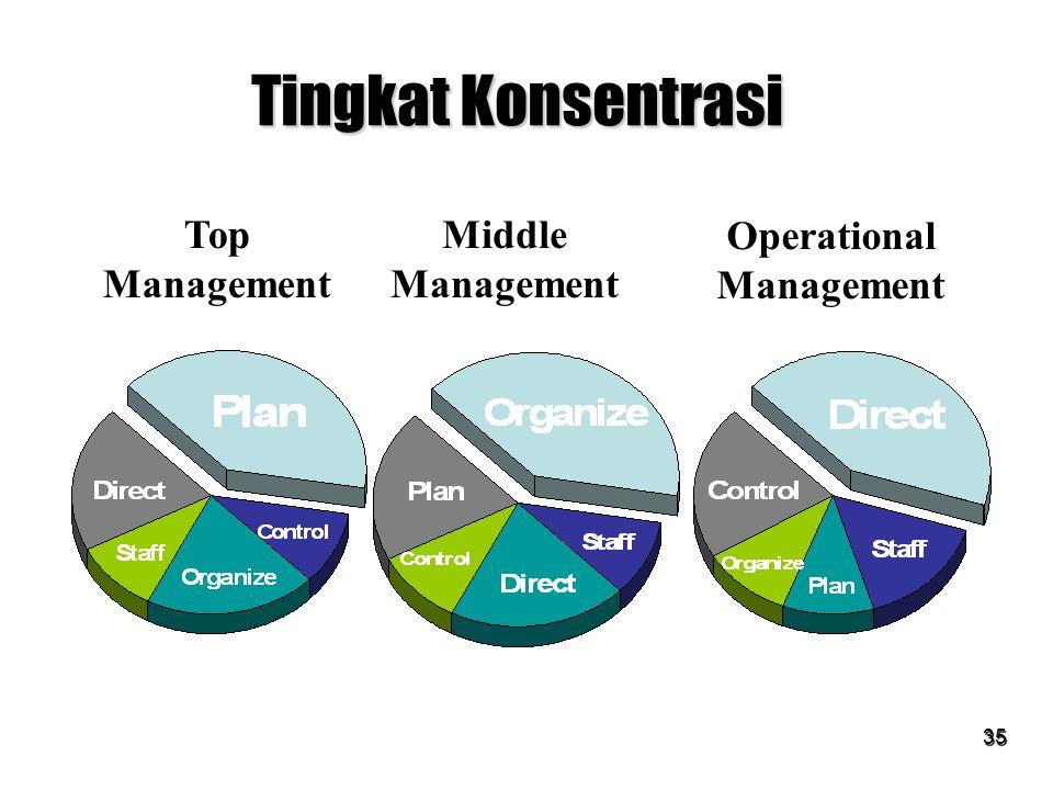 35 Tingkat Konsentrasi Top Management Middle Management Operational Management