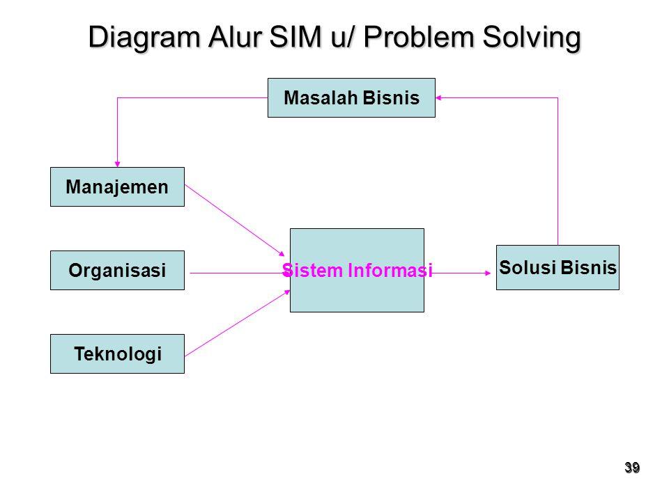 39 Diagram Alur SIM u/ Problem Solving Masalah Bisnis Manajemen Organisasi Teknologi Sistem Informasi Solusi Bisnis