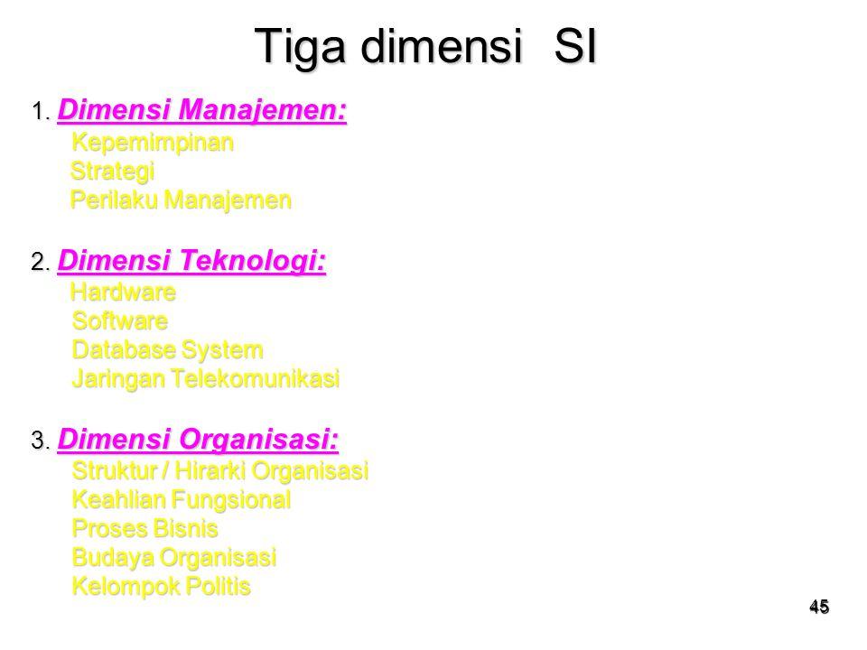 45 Tiga dimensi SI 1. Dimensi Manajemen: Kepemimpinan Kepemimpinan Strategi Strategi Perilaku Manajemen Perilaku Manajemen 2. Dimensi Teknologi: Hardw