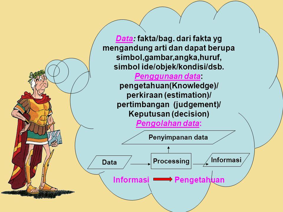 7 Data: fakta/bag. dari fakta yg mengandung arti dan dapat berupa simbol,gambar,angka,huruf, simbol ide/objek/kondisi/dsb. Penggunaan data: pengetahua