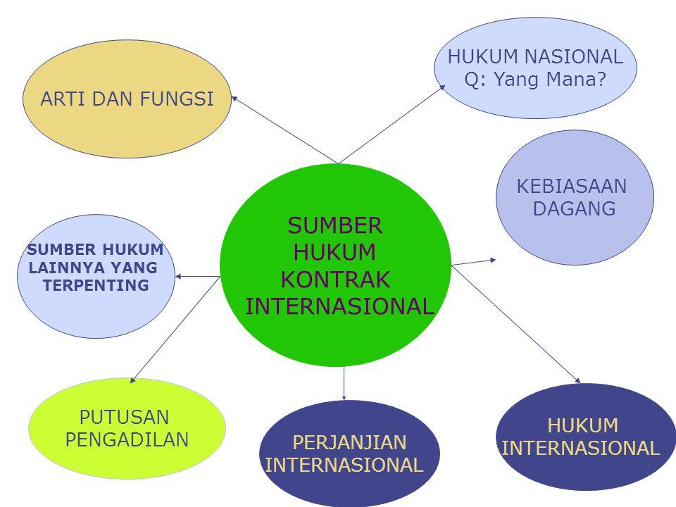 SUMBER HUKUM KONTRAK INTERNASIONAL KEBIASAAN DAGANG ARTI DAN FUNGSI HUKUM NASIONAL Q: Yang Mana? PERJANJIAN INTERNASIONAL? PUTUSAN PENGADILAN SUMBER H