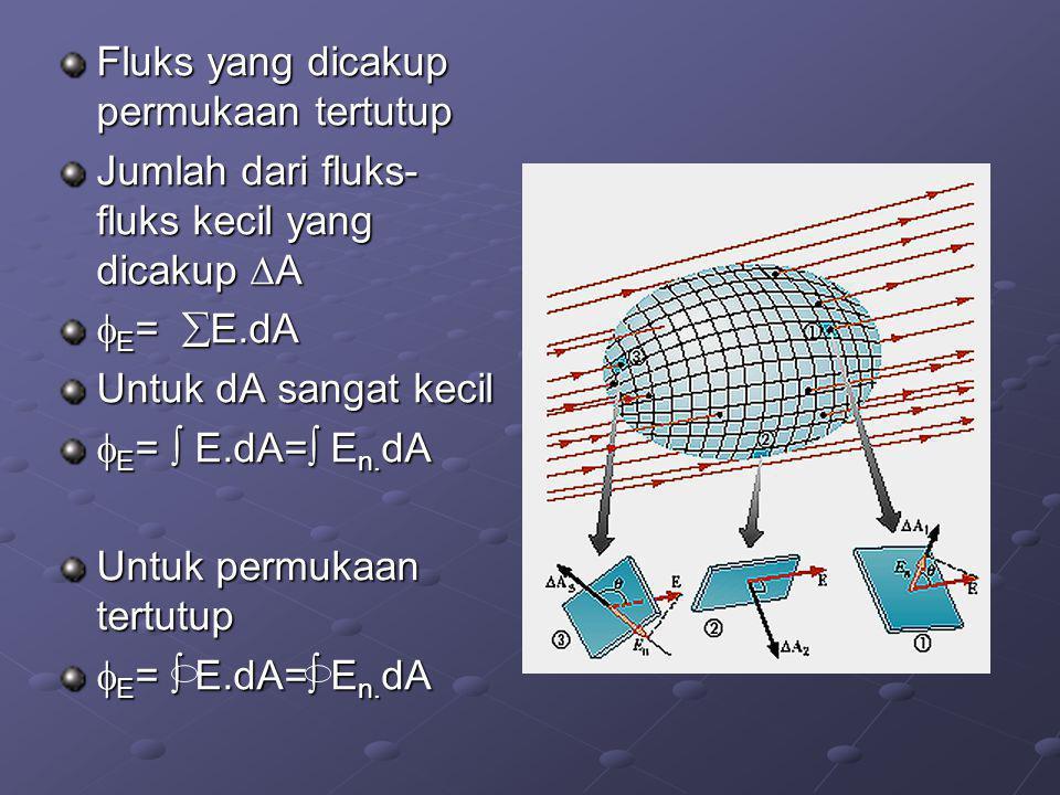 Fluks yang dicakup permukaan tertutup Jumlah dari fluks- fluks kecil yang dicakup  A  E =  E.dA Untuk dA sangat kecil  E =  E.dA=  E n.