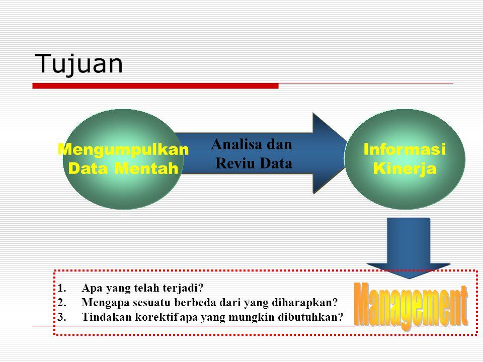 Mengem-bangkanRencanaPengum- pulan Data Menen- Menen-tukanTipeDatadanSumbernya Pengumpulan Data untuk Menilai Kinerja MenentukanKebutuhanTerhadapData