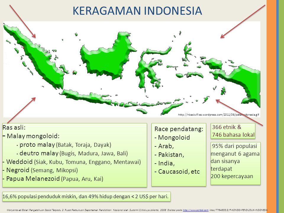 KERAGAMAN INDONESIA Ras asli: - Malay mongoloid: proto malay (Batak, Toraja, Dayak) deutro malay (Bugis, Madura, Jawa, Bali) - Weddoid (Siak, Kubu, To