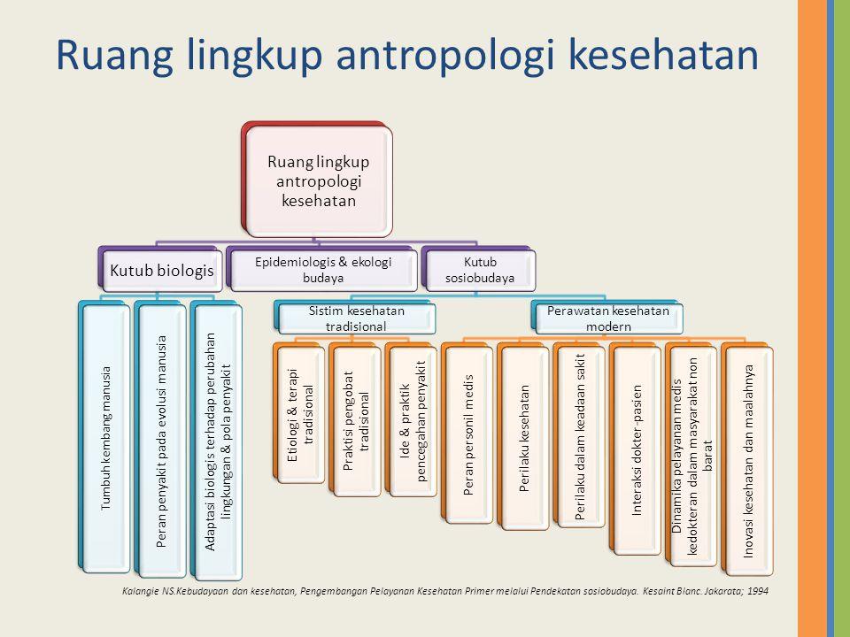 Aspek2 dalam sistim budaya Harris (1988) dalam Winkelman M.