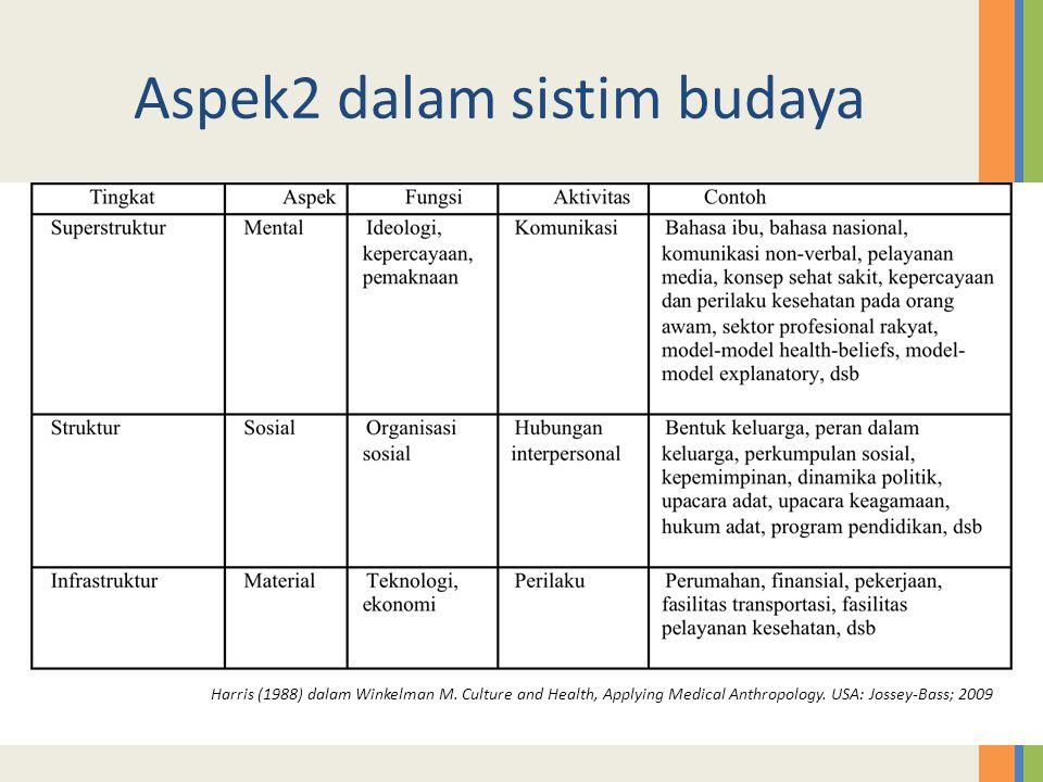 Aspek2 dalam sistim budaya Harris (1988) dalam Winkelman M. Culture and Health, Applying Medical Anthropology. USA: Jossey-Bass; 2009