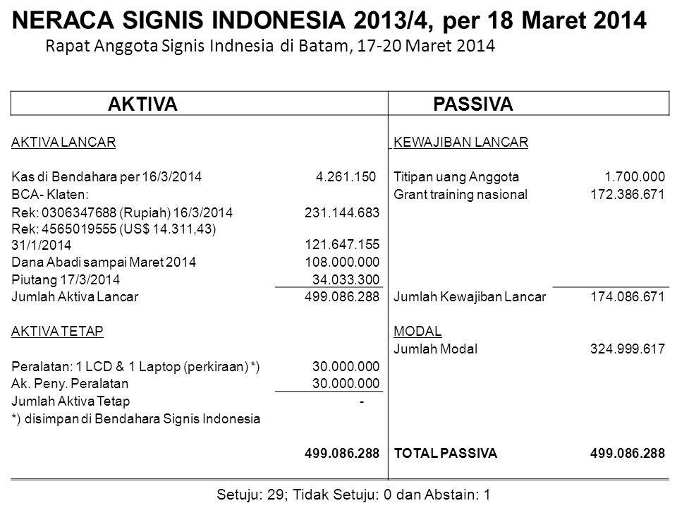 Setuju: 29; Tidak Setuju: 0 dan Abstain: 1 NERACA SIGNIS INDONESIA 2013/4, per 18 Maret 2014 Rapat Anggota Signis Indnesia di Batam, 17-20 Maret 2014 AKTIVA PASSIVA AKTIVA LANCAR KEWAJIBAN LANCAR Kas di Bendahara per 16/3/2014 4.261.150 Titipan uang Anggota 1.700.000 BCA- Klaten: Grant training nasional 172.386.671 Rek: 0306347688 (Rupiah) 16/3/2014 231.144.683 Rek: 4565019555 (US$ 14.311,43) 31/1/2014 121.647.155 Dana Abadi sampai Maret 2014 108.000.000 Piutang 17/3/2014 34.033.300 Jumlah Aktiva Lancar 499.086.288 Jumlah Kewajiban Lancar 174.086.671 AKTIVA TETAP MODAL Jumlah Modal 324.999.617 Peralatan: 1 LCD & 1 Laptop (perkiraan) *) 30.000.000 Ak.