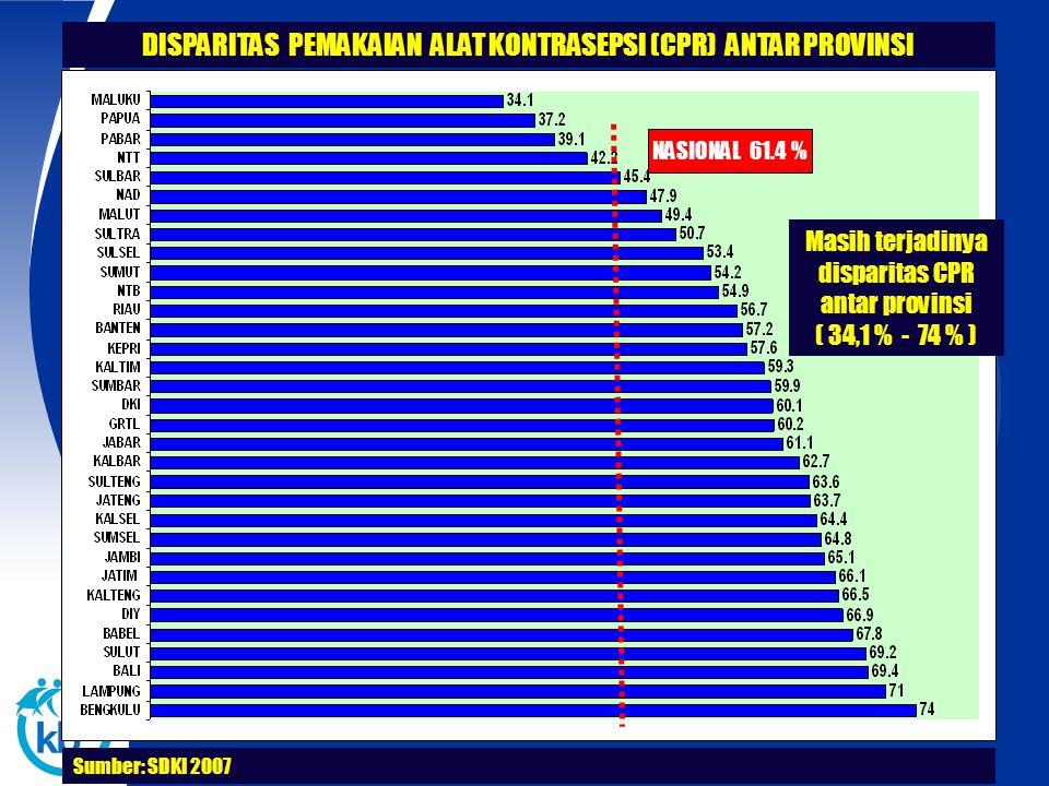 Sumber: SDKI 2007 NASIONAL 61.4 % Masih terjadinya disparitas CPR antar provinsi ( 34,1 % - 74 % ) DISPARITAS PEMAKAIAN ALAT KONTRASEPSI (CPR) ANTAR P