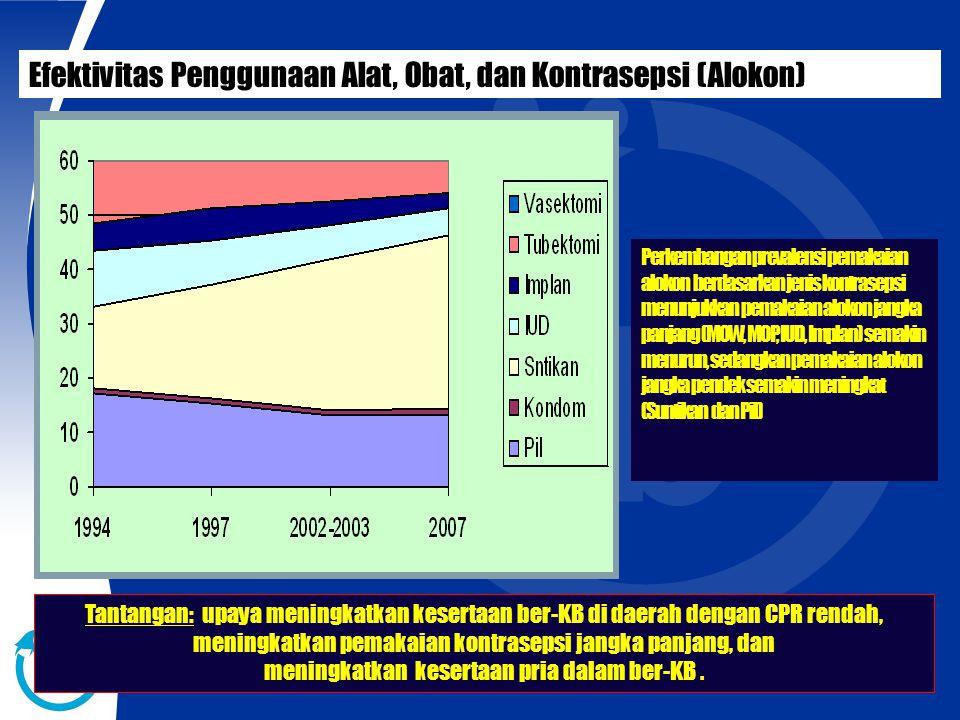 Perkembangan prevalensi pemakaian alokon berdasarkan jenis kontrasepsi menunjukkan pemakaian alokon jangka panjang (MOW, MOP, IUD, Implan) semakin men