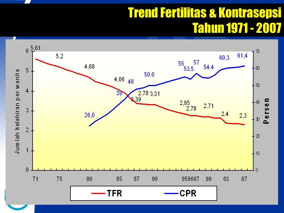 Trend Fertilitas & Kontrasepsi Tahun 1971 - 2007
