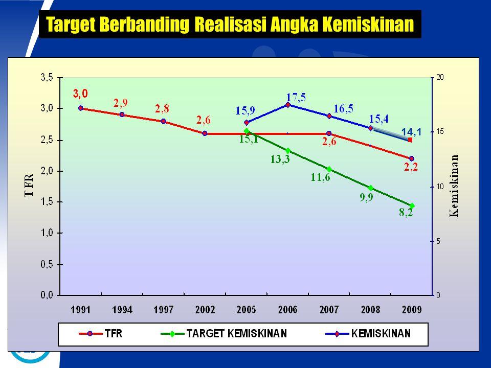 Target Berbanding Realisasi Angka Kemiskinan 14,1