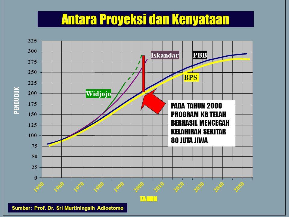 22 Antara Proyeksi dan Kenyataan 0 25 50 75 100 125 150 175 200 225 250 275 300 325 1950 19601970 198019902000 20102020 2030 2040 2050 TAHUN PENDUDUK